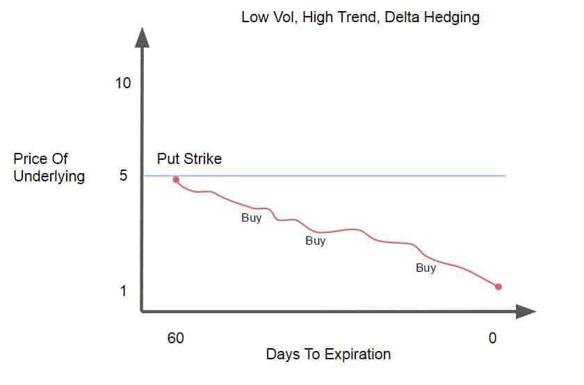 Low Vol, High Trend