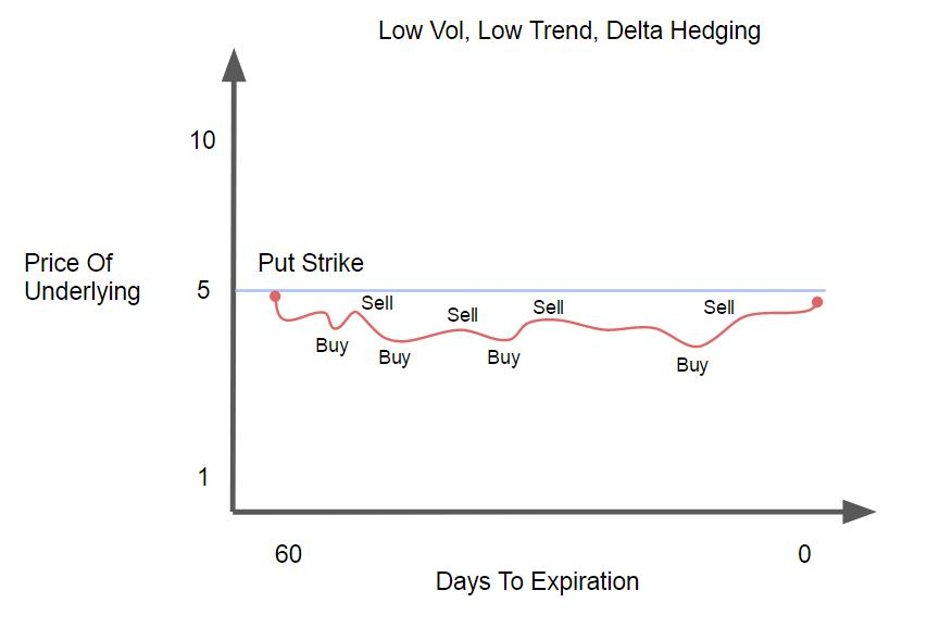 Low Vol, Low Trend, Delta Hedging