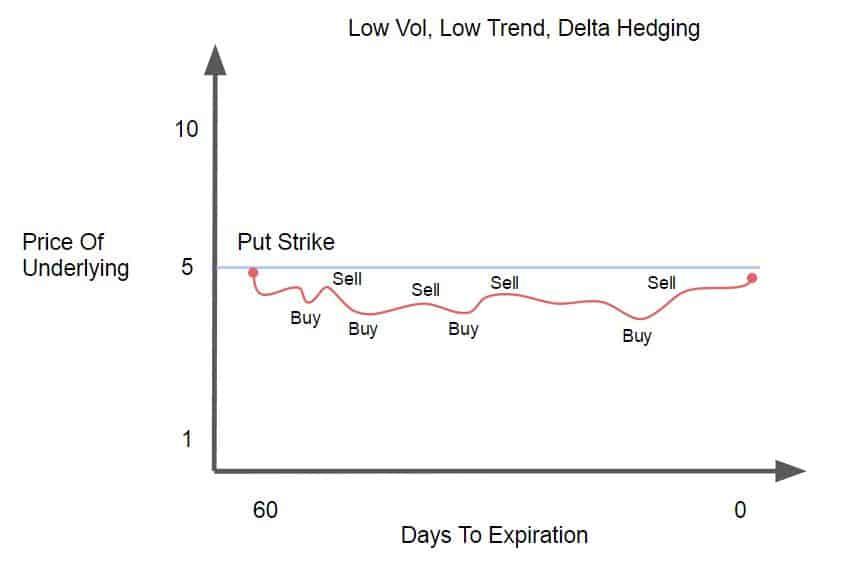 Low Vol, Low Trend, Delta Hedging