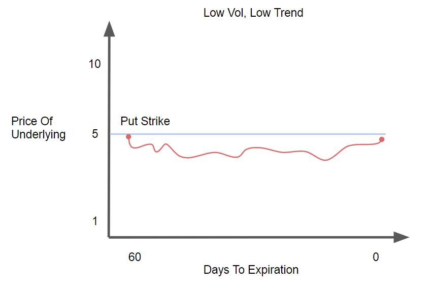 Low Vol, Low Trend
