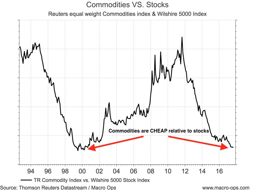 Commodities Vs Stocks