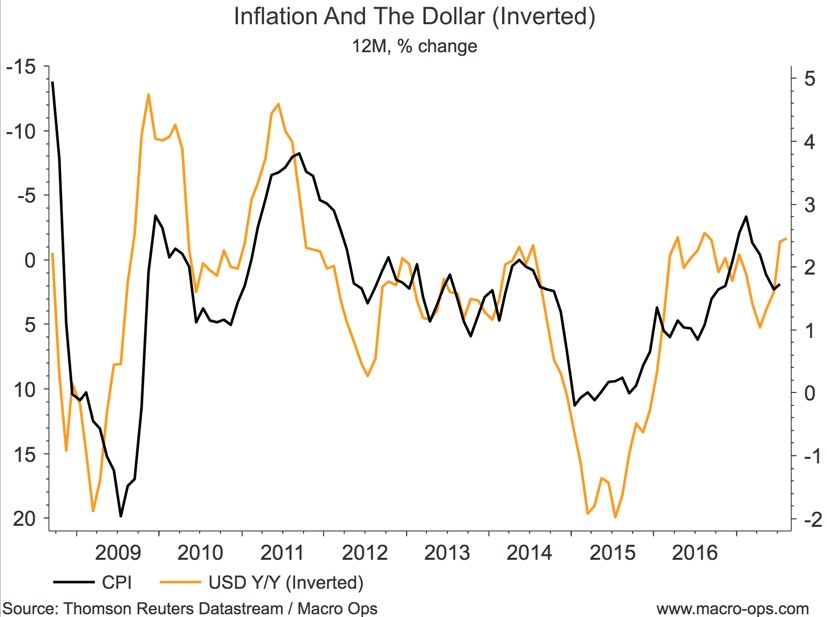 Inflation And The Dollar