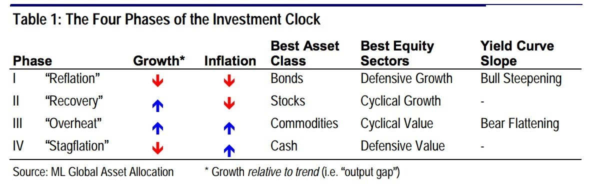 The Four Phases of the Investment Clock