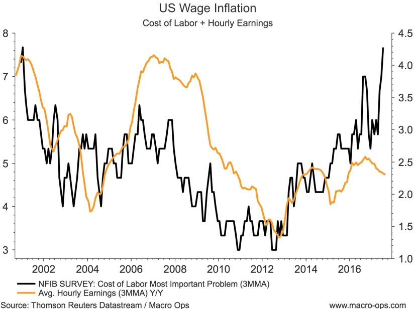 US Wage Inflation