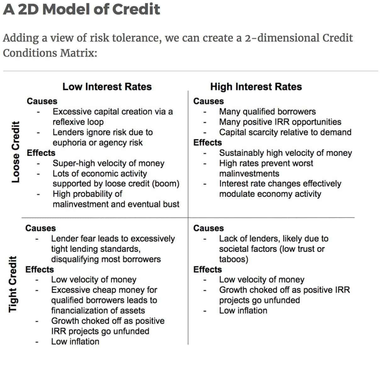 2D Model Of Credit