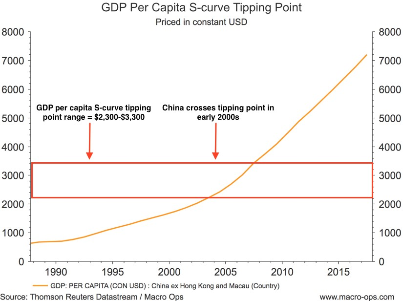 GDP Per Capita S-Curve Tipping Point