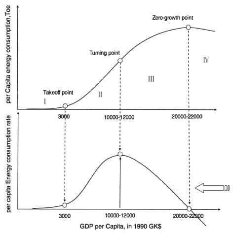 wealth s-curve