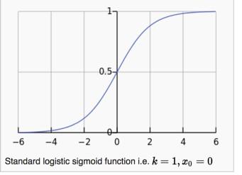Standard Logistic Sigmoid Function
