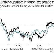 The Oil Market's Massive Repricing