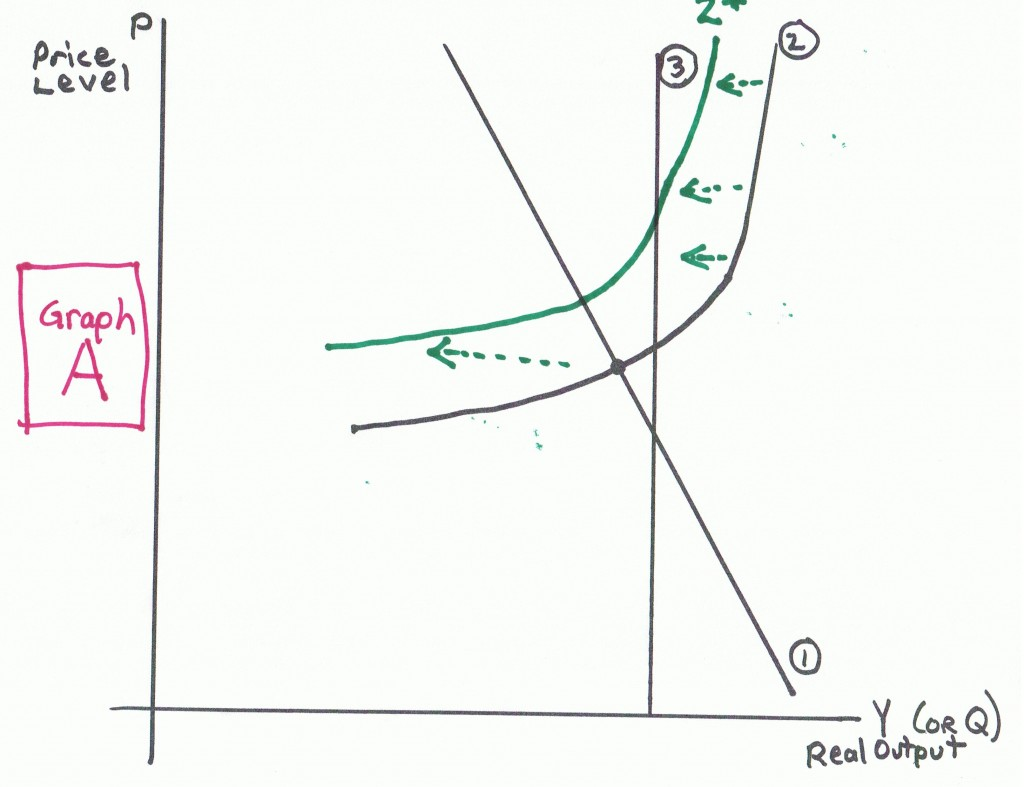 Graph A Macro Worksheet On Ad As Econproph On Macro