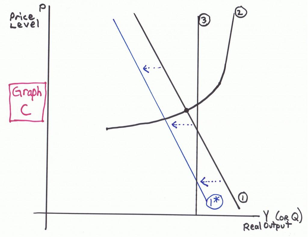 Graph C Macro Worksheet Ad As Econproph On Macro