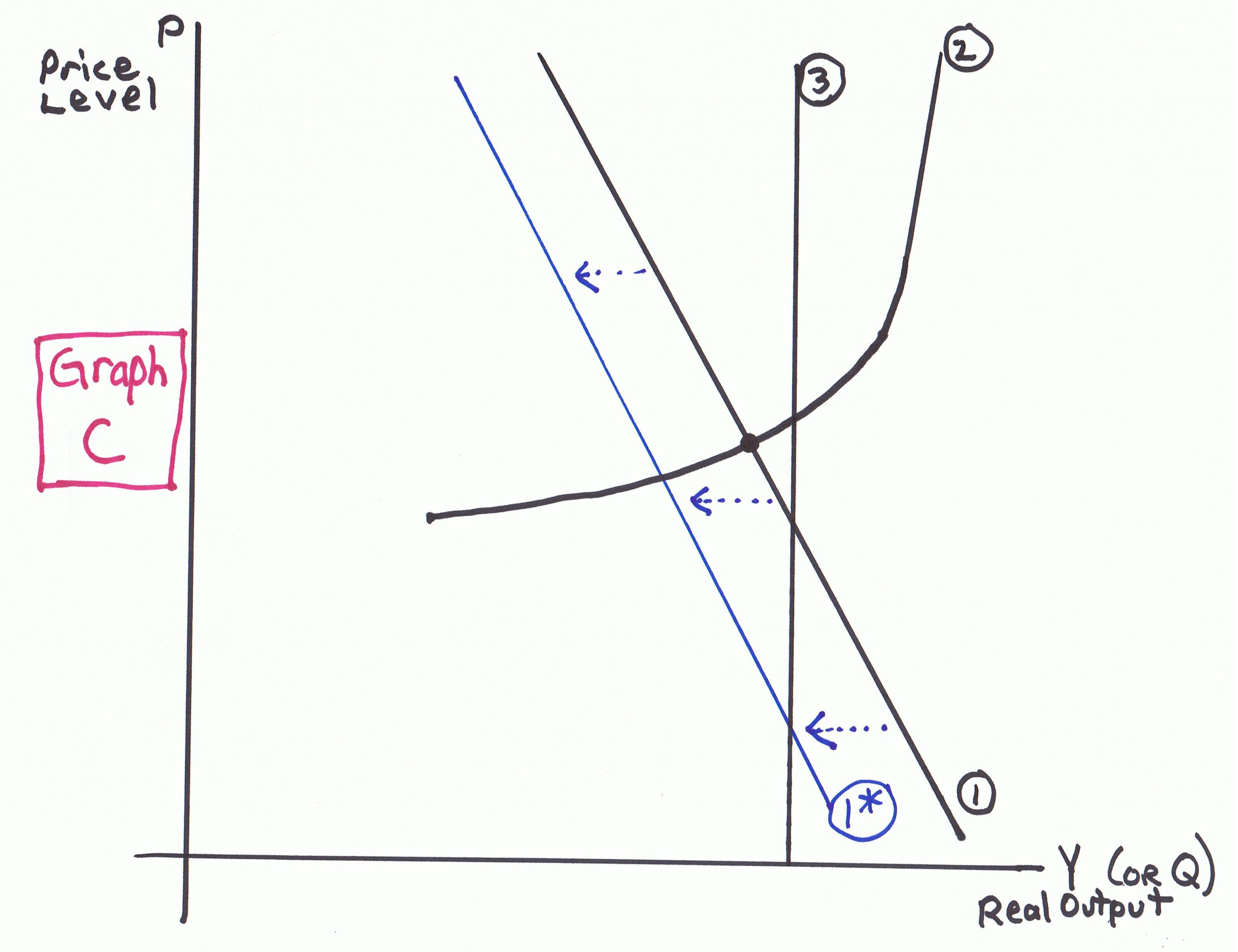 Graph C – MACRO Worksheet AD-AS