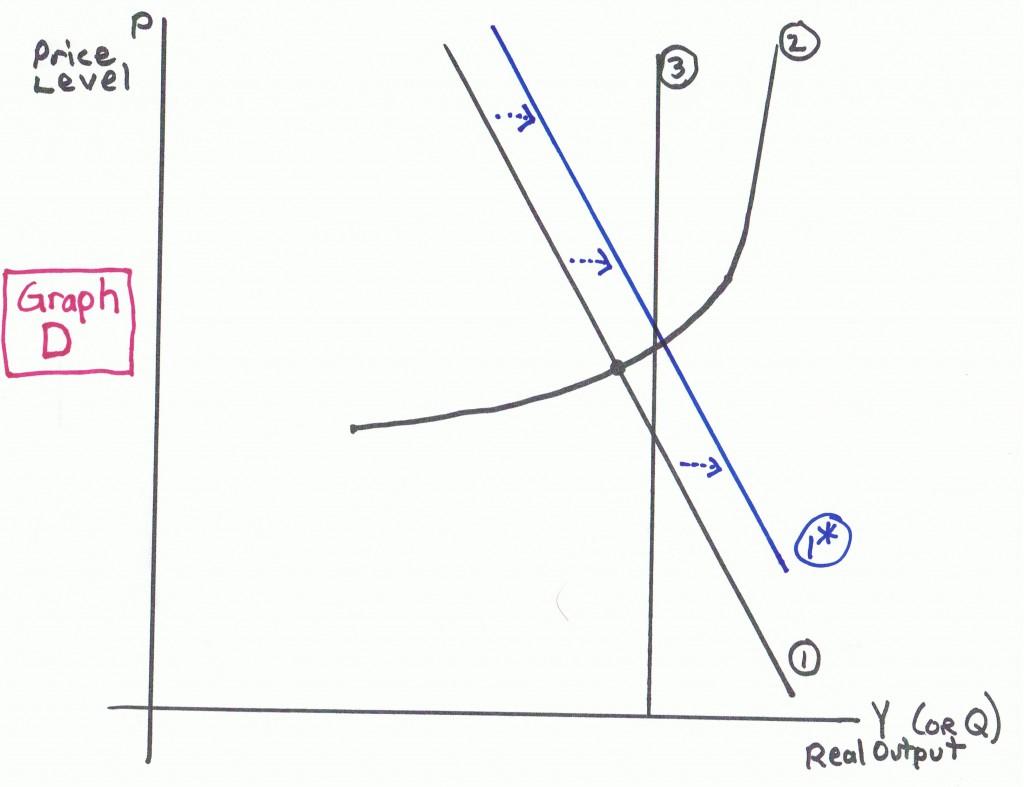 Graph D Macro Worksheet Ad As Econproph On Macro