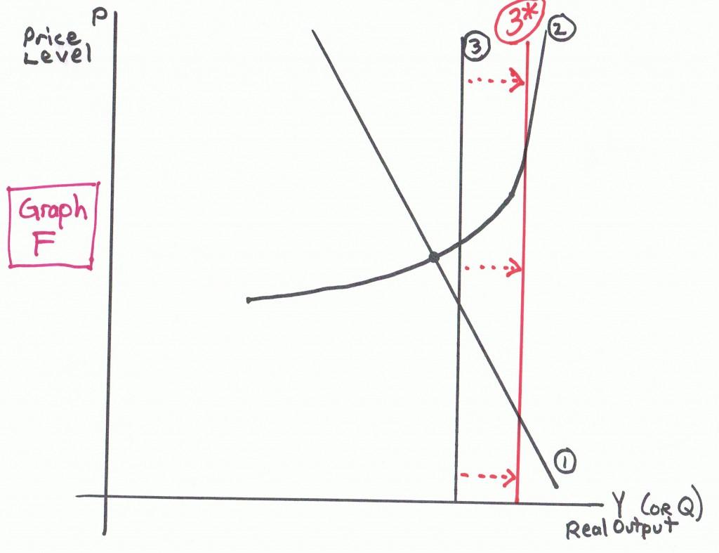 Graph F Macro Worksheet Ad As Econproph On Macro