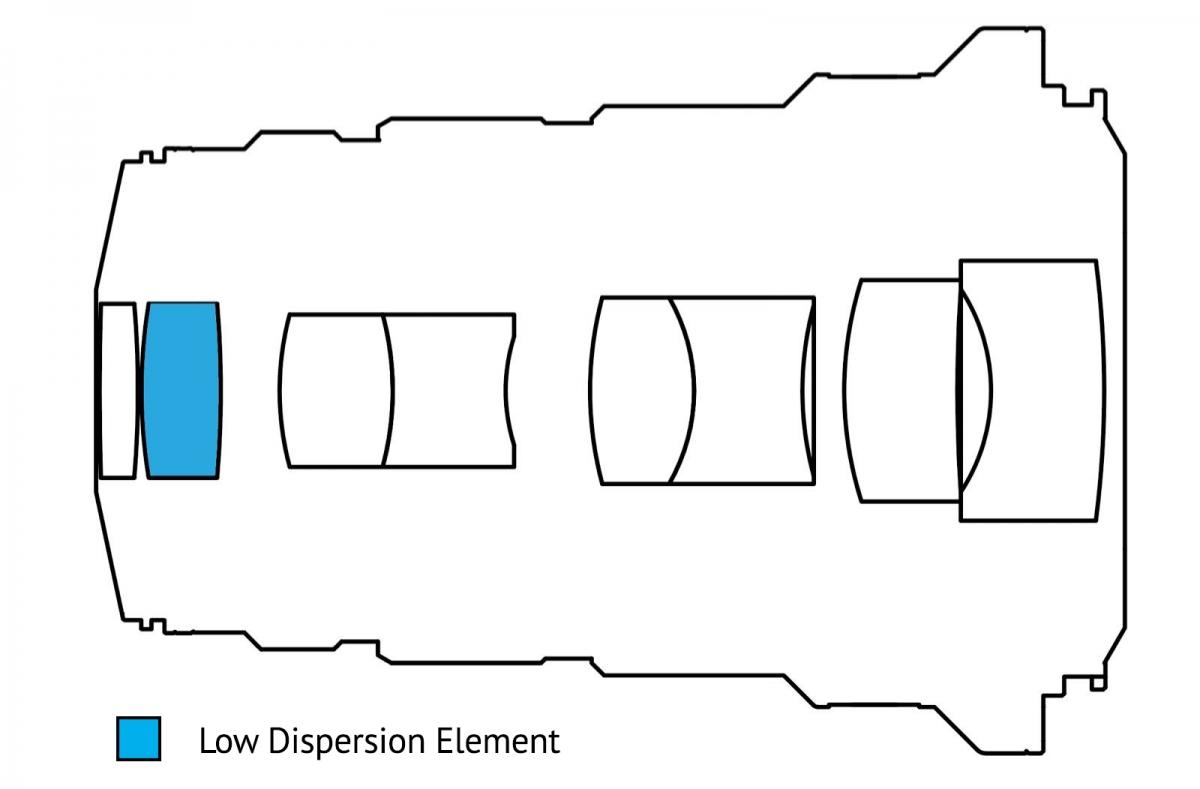 Laowa (Venus Optics) 25mm f/2.8 Ultra-Macro Lens Long Term