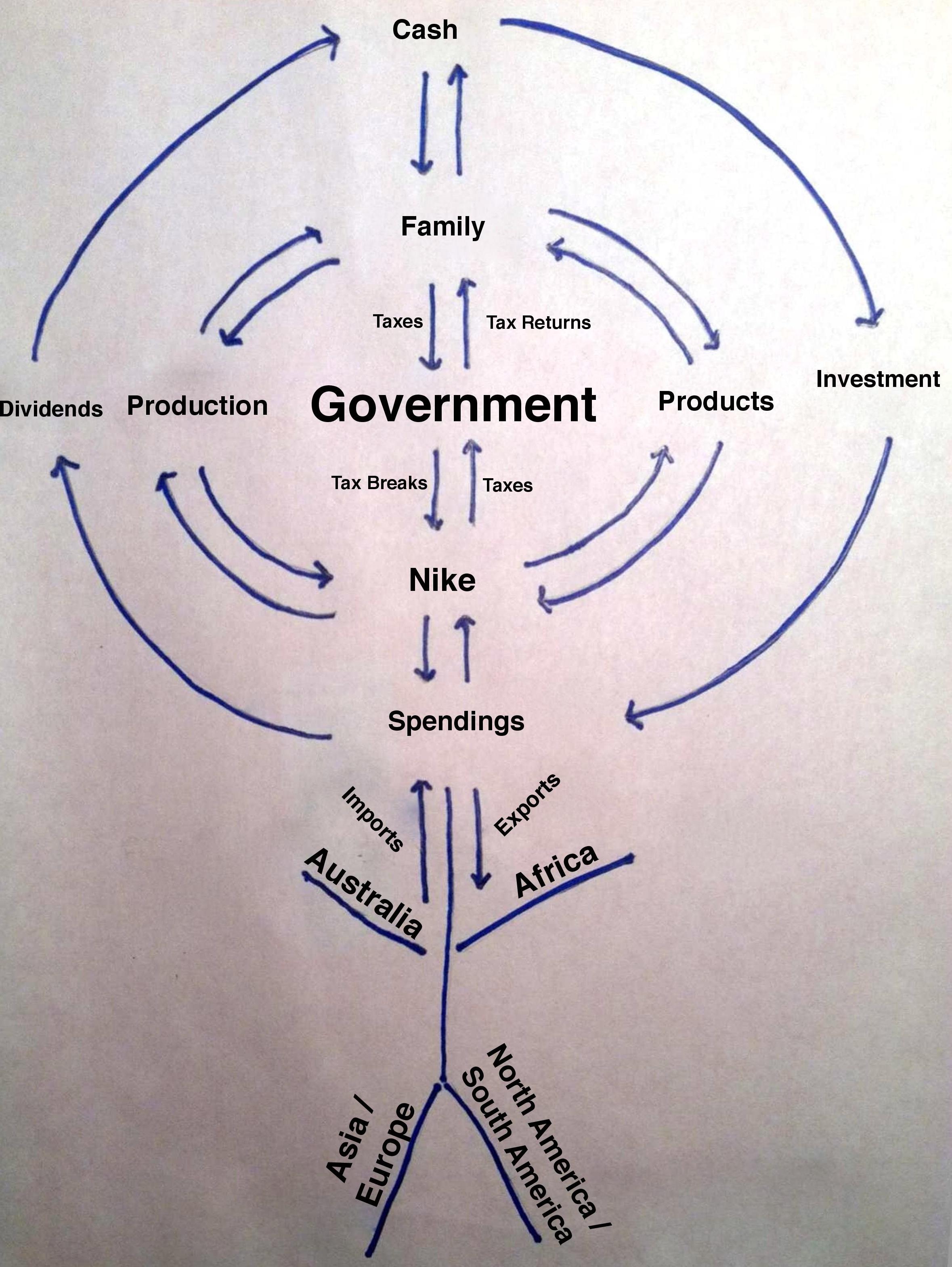 the circular flow diagram is a 2006 club car precedent electric golf cart wiring falcon awesome adamianl