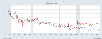 us-yields-and-savings-rate