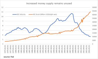Increased money supply untouched
