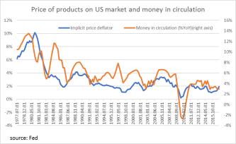 Price level vs money in circulation