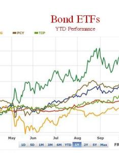 Share this also chart of the day bond etf performance global macro monitor rh macromon wordpress