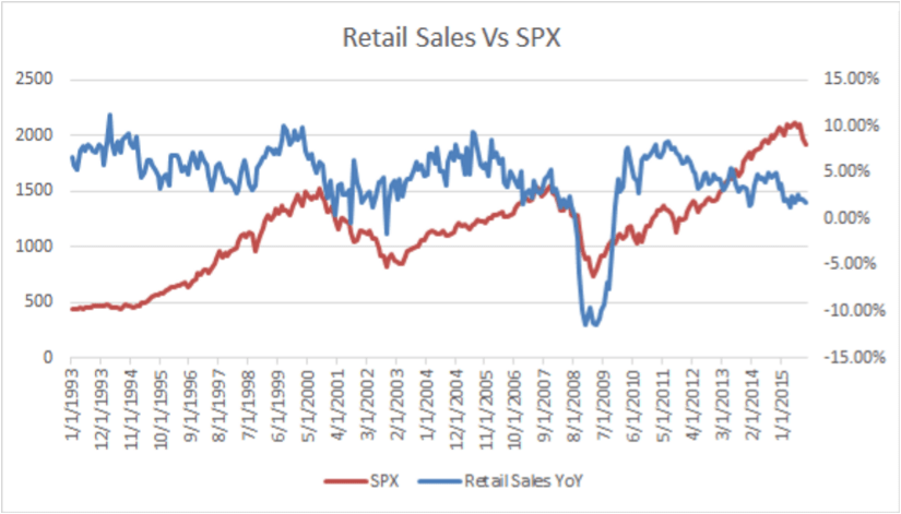 Retail Sales Vs SPX - Economic Indicators