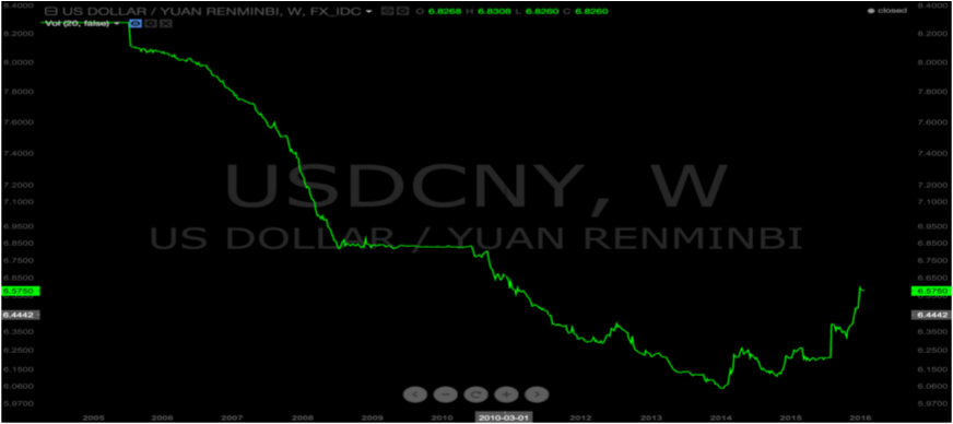 dollar vs yuan chart and currency basket