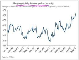 Oil Hedging