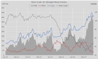 Oil net position