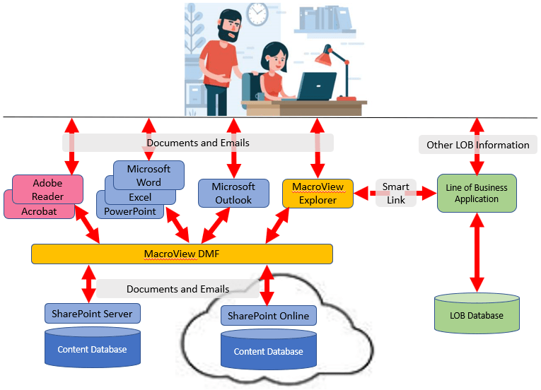 MacroView integrates Line of Business system with SharePoint for documents and email