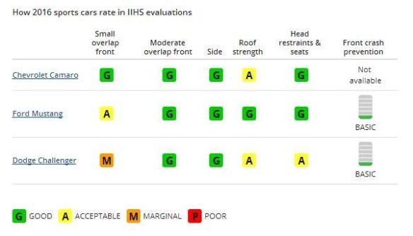 IIHS Crash infographic