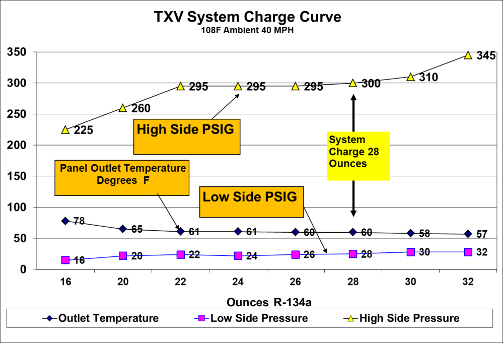 medium resolution of system charge curve 1