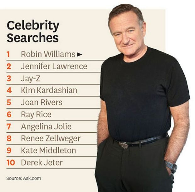 Most_Searched_Celeb_2014_Chart_embed