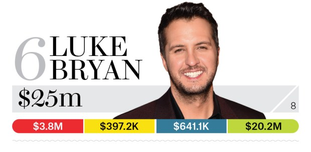 06-luke-bryan-bb13-moneymakers-2015