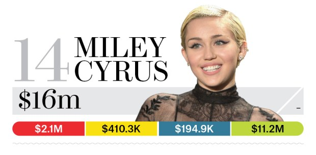 14-miley-cyrus-bb13-moneymakers-2015