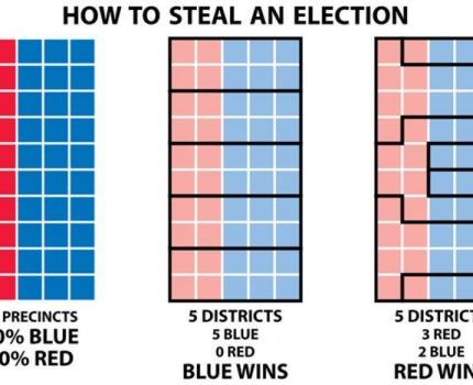 Here is a graphic showing how gerrymandering …