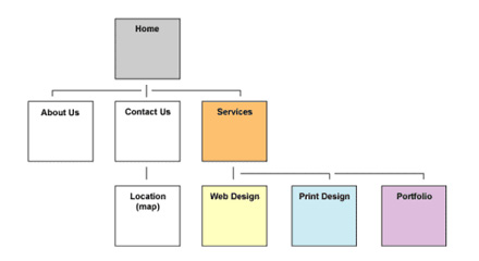 Sitemaps And Wireframes  Mad Academy Web Design