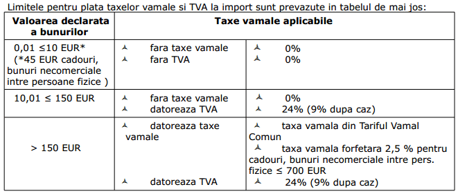 Limite TVA si Taxe Vamale la Import China