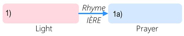 L'Oiseau et L'Enfant review question wordmap