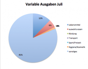 Variable Ausgaben Juli