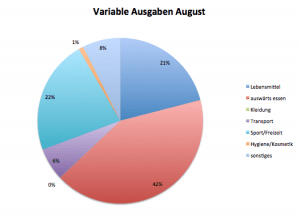 Variable Ausgaben August