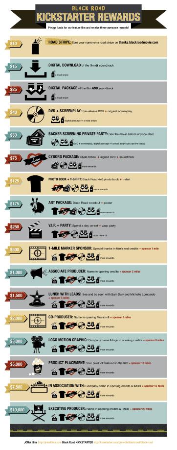Black Road kickstarter rewards infographic