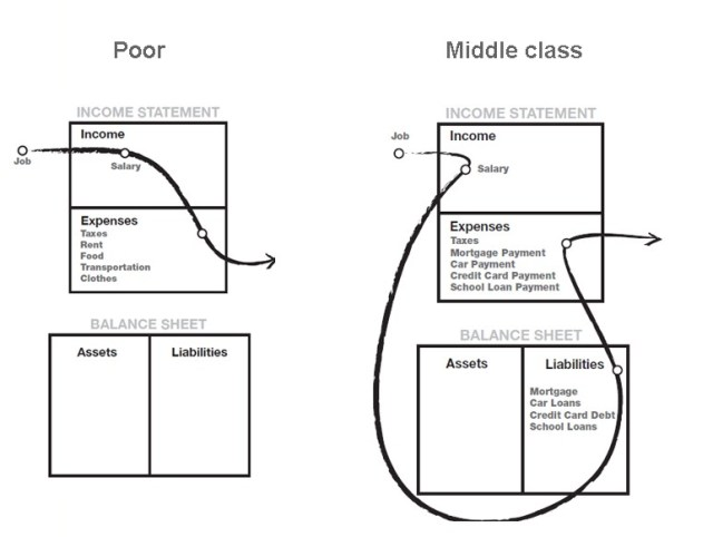 Balance sheet of Poor and middle class