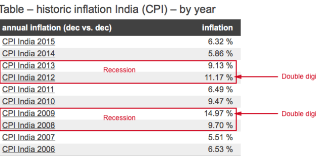 How Inflation affects Recession?