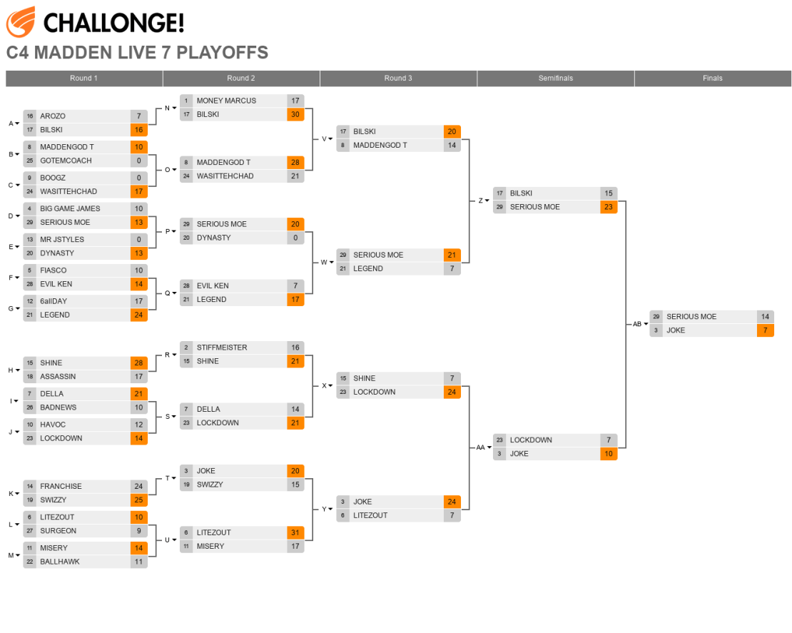 C4MaddenLive7playoffs