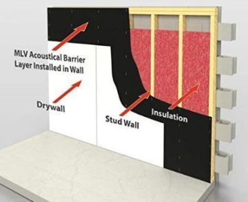 10 Best Ways How To Soundproof A Wall Between Apartments