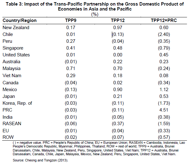 TPP impact on GDP
