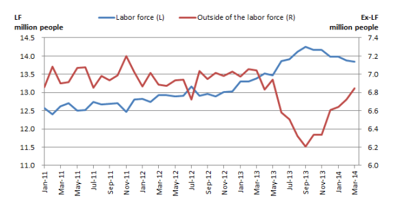 20140611 Msian labor force