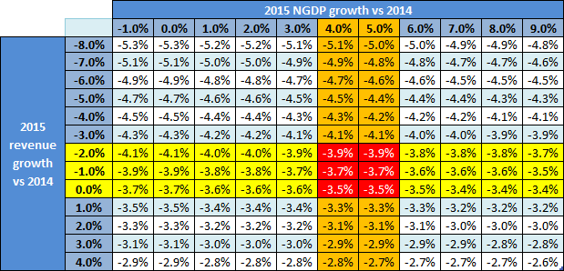 2015 Fiscal deficit sensitivity analysis