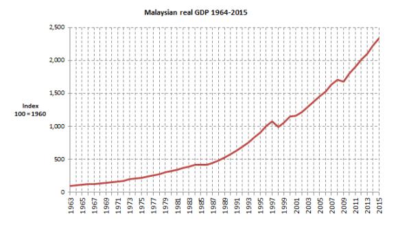 Malaysian RGDP 1963-2015