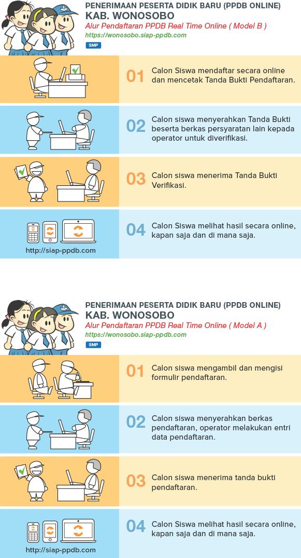 Alur PPDB SMP Negeri Kabupaten Wonosobo
